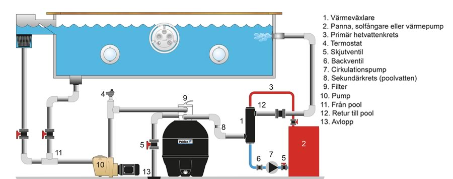 montering av värmeväxlare
